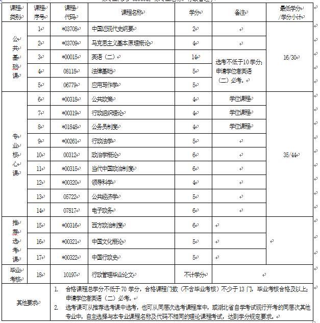 2018年湖北自考行政管理(本科)120402专业计划