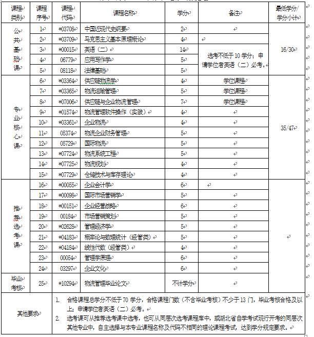 2018年湖北自考物流管理(本科)120601专业计划