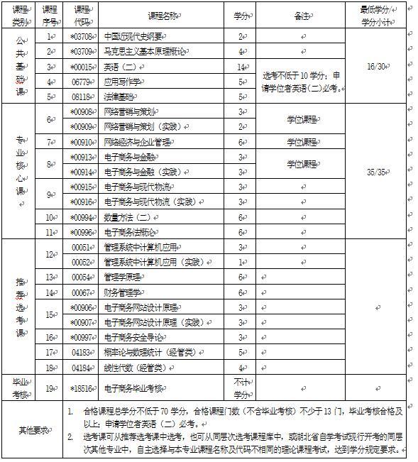 2018年湖北自考电子商务(本科)120801专业计划