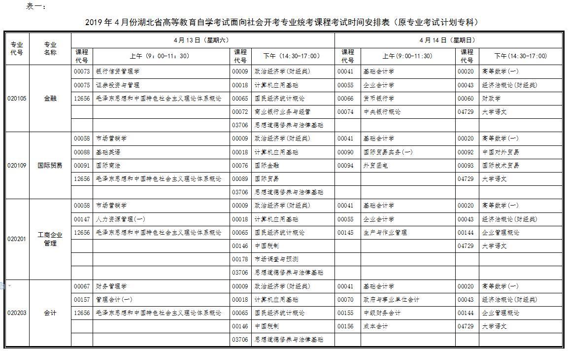 2019年4月份湖北省高等教育自学考试面向社会开考专业统考课程考试时间安排表(原专业考试计划专科)