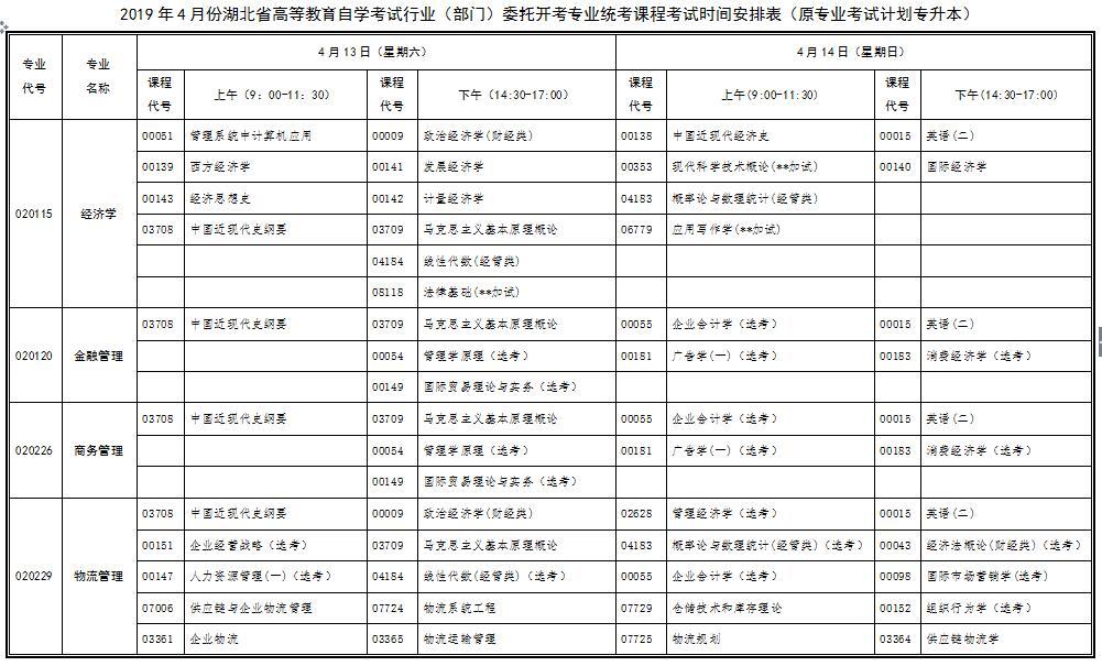 2019年4月份湖北省高等教育自学考试行业(部门)委托开考专业统考课程考试时间安排表(原专业考试计划专升本)
