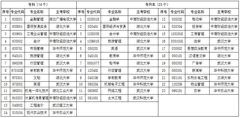 2019年湖北省高等教育自学考试面向社会开考新课改专业汇总表(专科、专升本)