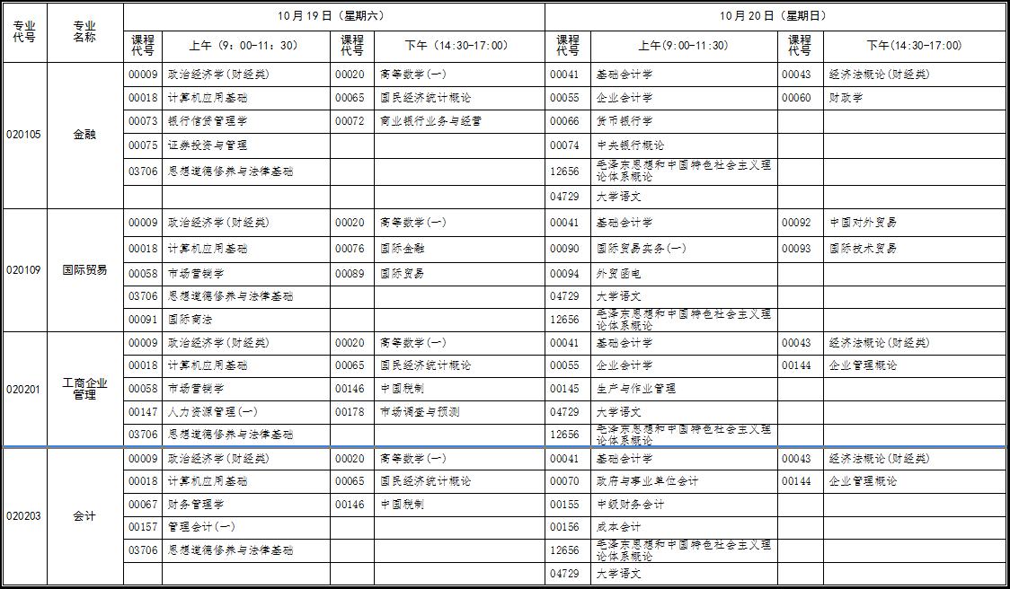2019年10月份湖北省高等教育自学考试面向社会开考专业统考课程考试时间安排表(原专业考试计划专科)