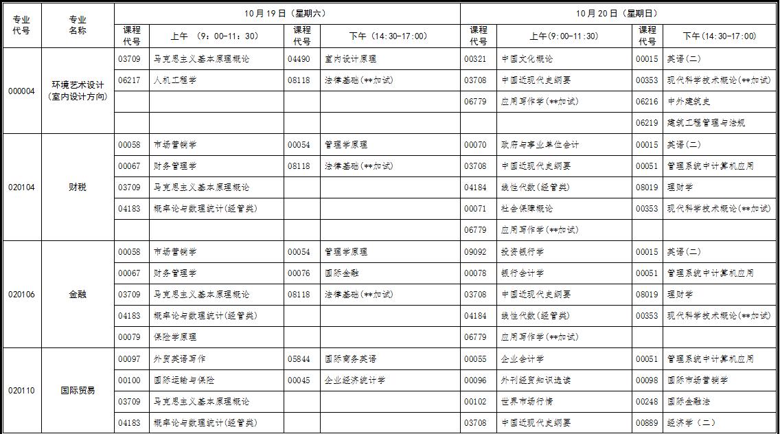 2019年10月份湖北省高等教育自学考试面向社会开考专业统考课程考试时间安排表(原专业考试计划专升本)