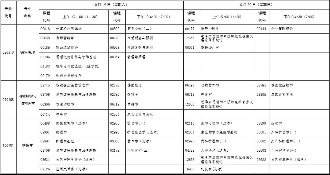 2019年10月份湖北省高等教育自学考试行业(部门)委托开考专业统考课程考试时间安排表(原专业考试计划专科)