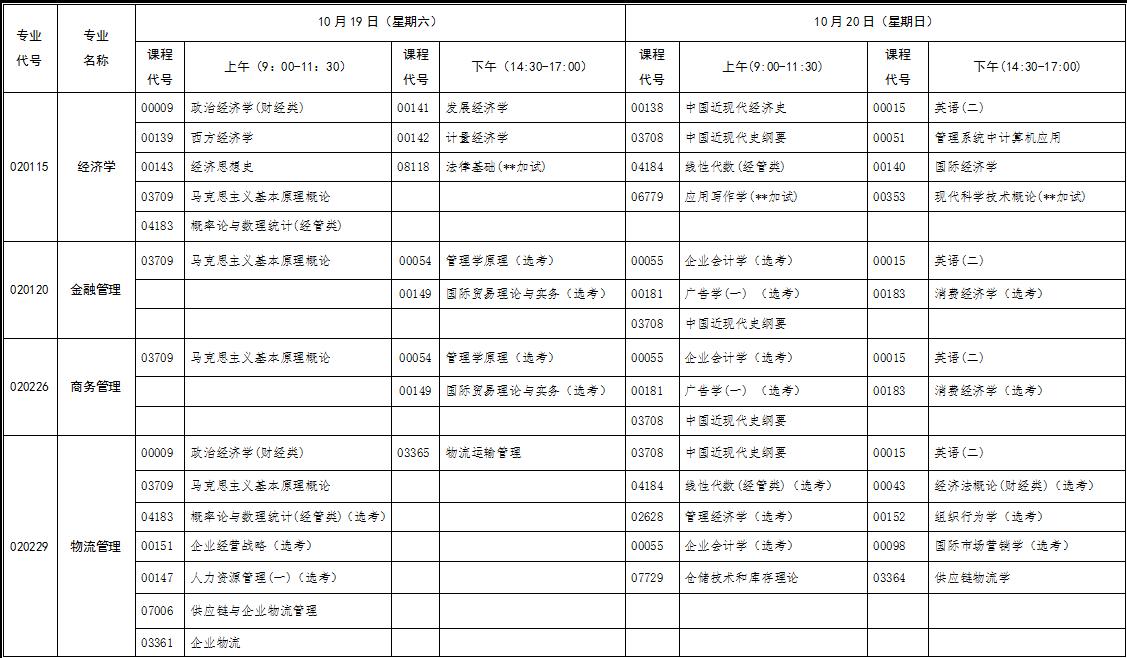 2019年10月份湖北省高等教育自学考试行业(部门)委托开考专业统考课程考试时间安排表(原专业考试计划专升本)
