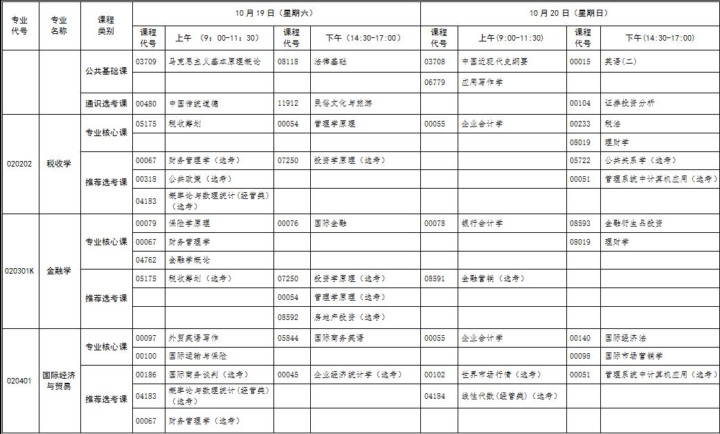 2019年10月份湖北省高等教育自学考试面向社会开考新课改专业统考课程考试时间安排表(专升本)