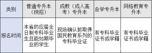 四种形式专科升本科报名条件的区别