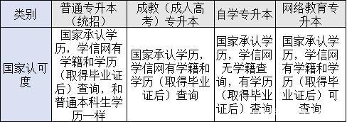 四种形式专科升本科国家认可度的区别