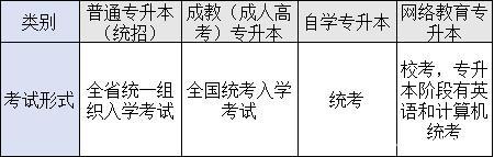 四种形式专科升本科考试形式的区别