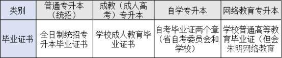 四种形式专科升本科毕业证书的区别