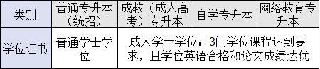四种形式专科升本科学位证书的区别