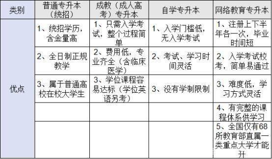 四种形式自考专科升本科的优点