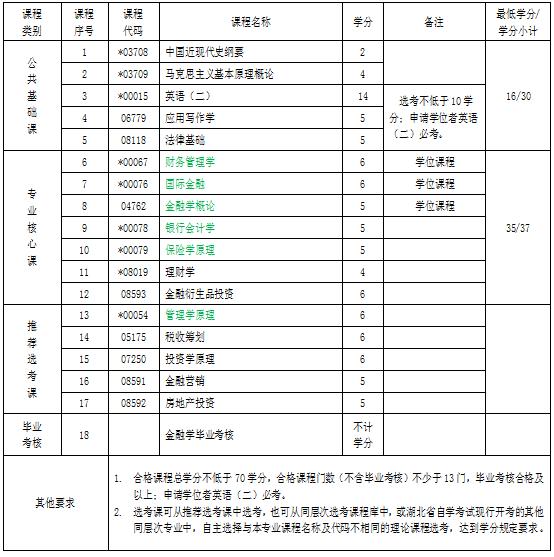 武汉大学自考专升本专业