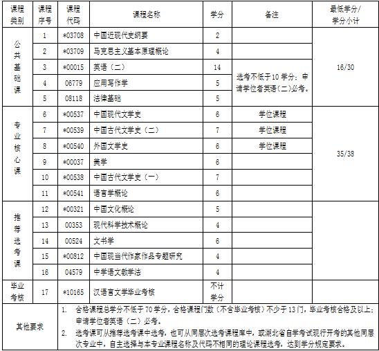 湖北自考专升本汉语言文学专业