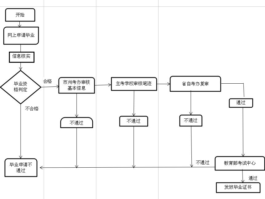 个人自学考生办理毕业证流程图
