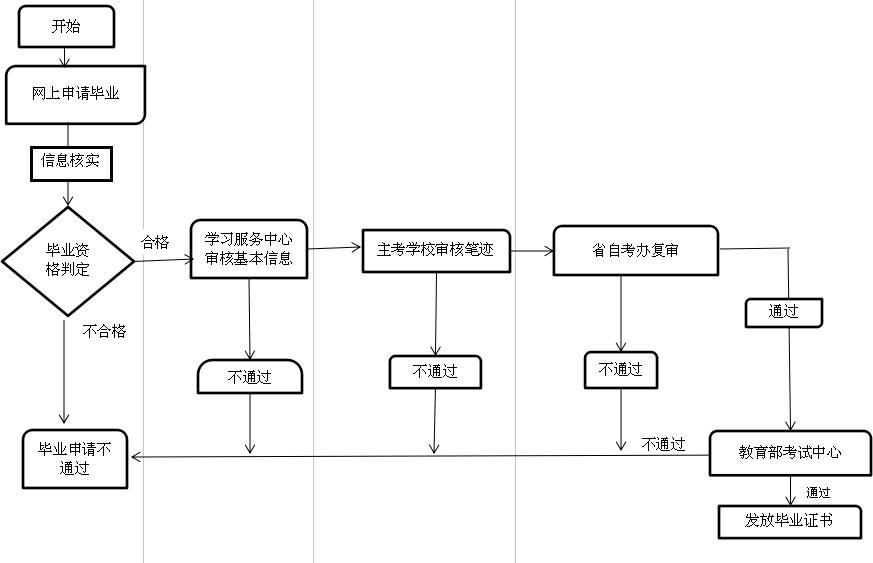 学习服务中心助学考生办理毕业证流程图