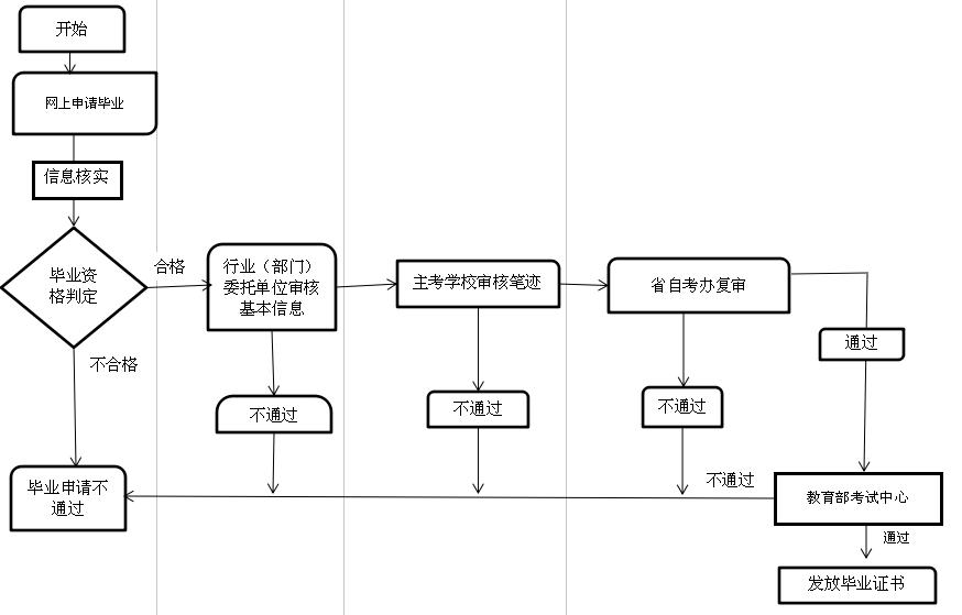 行业(部门)助学考生办理毕业证流程图
