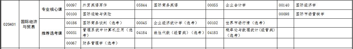 自考专升本国际经济与贸易专业考试科目