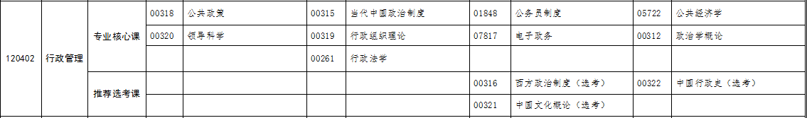自考专升本行政管理专业考试科目