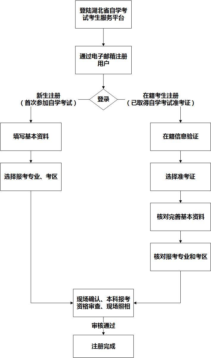 网上注册与现场确认流程图