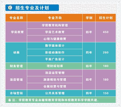 2019年湖北第二师范学院自考全日制助学班招生专业
