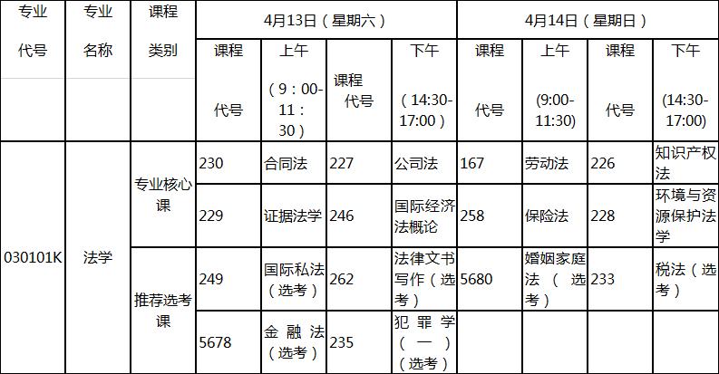 2019年4月湖北自考专升本新课改法学专业考试科目