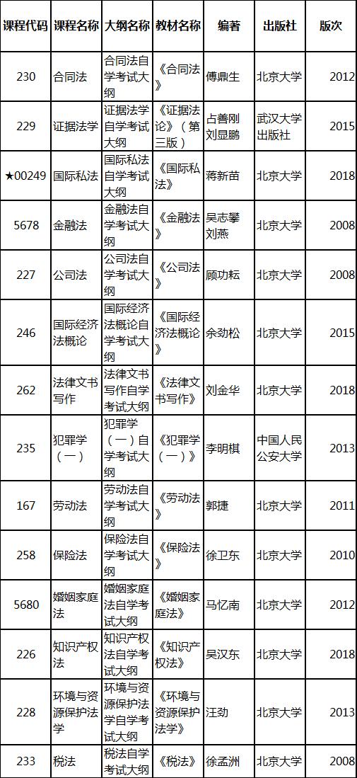 2019年4月湖北自考专升本新课改法学专业教材