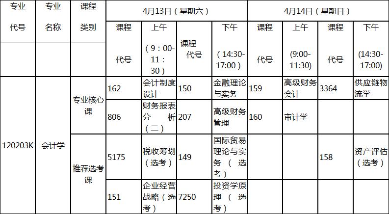 2019年4月湖北自考专升本新课改会计学专业考试科目