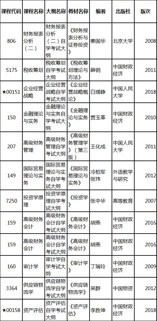 2019年4月湖北自考专升本新课改会计学专业教材