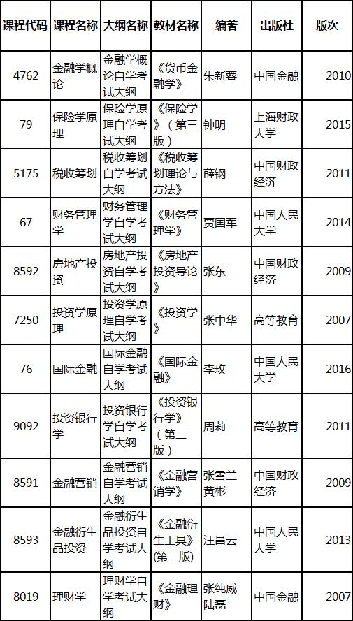 2019年4月湖北自考专升本新课改投资学专业教材