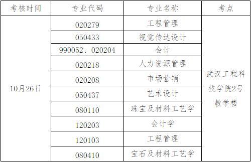 武汉工程科技学院自考本科实践考核报名