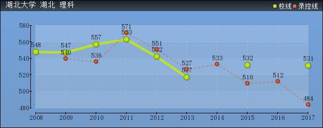 2019年湖北大学分数线预测(含2009年到2018年录取分数线对比)