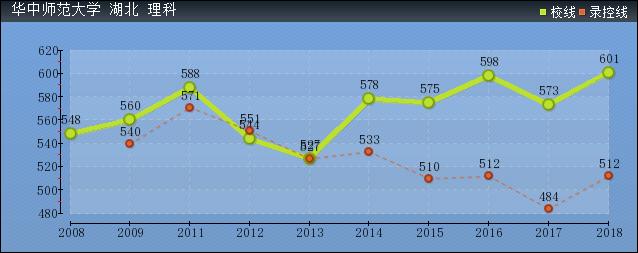 2019年华中师范大学分数线预测(含2008年到2018年录取分数线对比)