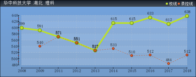 2019年华中科技大学分数线预测(含2008年到2018年录取分数线对比)