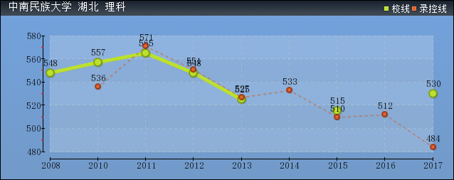 2019年中南民族大学分数线预测(含2008年到2017年录取分数线对比)