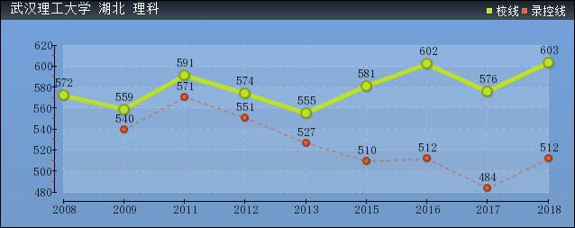 2019年武汉理工大学分数线预测(含2008年到2018年录取分数线对比)