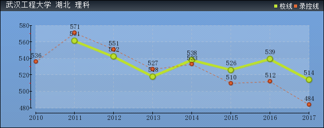 2019年武汉工程大学分数线预测(含2010年到2017年录取分数线对比)