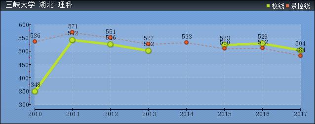 2019年三峡大学分数线预测(含2010年到2017年录取分数线对比)