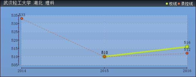2019年武汉轻工大学分数线预测(含2006年到2018年录取分数线对比)