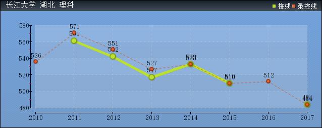2019年长江大学分数线预测(含2009年到2018年录取分数线对比)