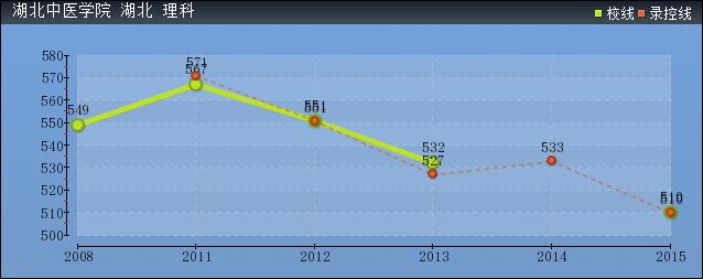 2019年湖北中医学院分数线预测(含2006年到2016年录取分数线对比)