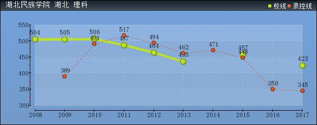 2019年湖北民族学院分数线预测(含2006年到2016年录取分数线对比)