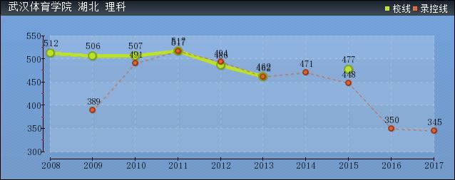 2019年武汉体育学院分数线预测(含2006年到2016年录取分数线对比)