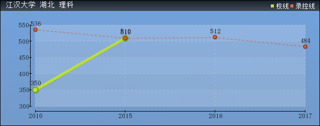 2019年江汉大学分数线预测(含2006年到2017年录取分数线对比)
