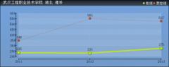 2019年武汉工程职业技术学院分数线预测(含2015年到2018年录取分数