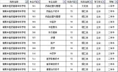 2019年湖南中医药高等专科学校成考大专专业