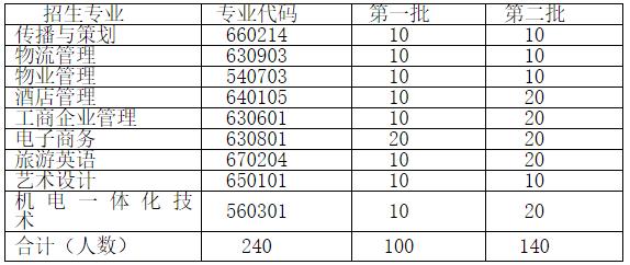 荆州教育学院2019年湖北高职扩招招生章程