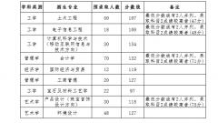武汉工程科技学院普通专升本2017-2019历年录取分数线汇总