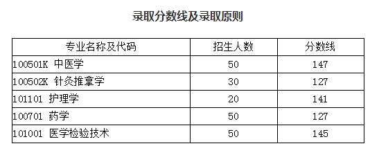 2019年湖北中医药大学普通专升本录取分数线